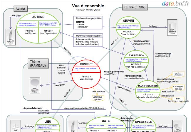 SPARQL sur les données de data.bnf.fr : un exercice guidé dans les Fables