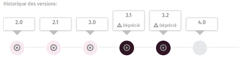 Deprecated concept version timeline