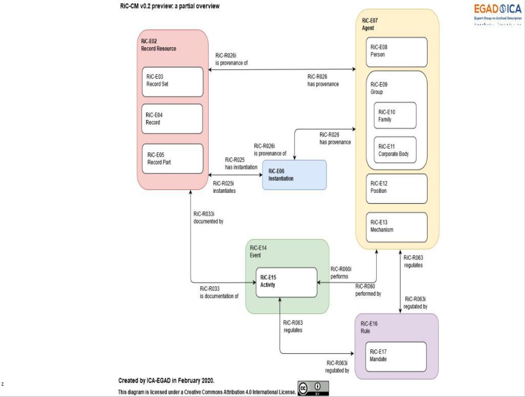 RiC-CM-02-overview-diagram